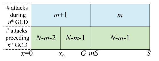 Figure 4: Diagram illustrating the four possible probability combinations for GCD #n.